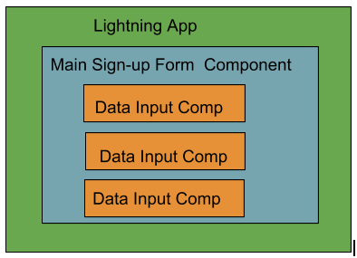 Overview of components